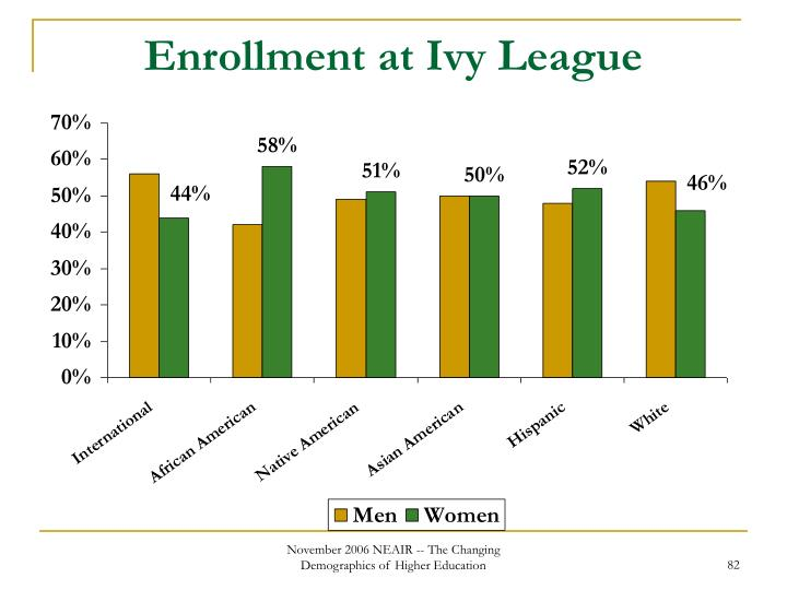Enrollment at Ivy League