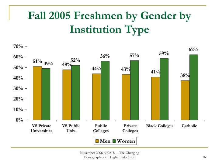 Fall 2005 Freshmen by Gender by Institution Type