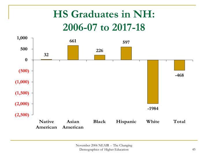 HS Graduates in NH: