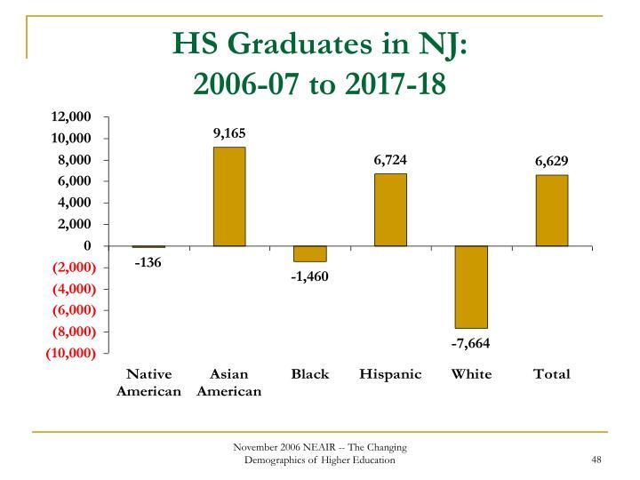 HS Graduates in NJ: