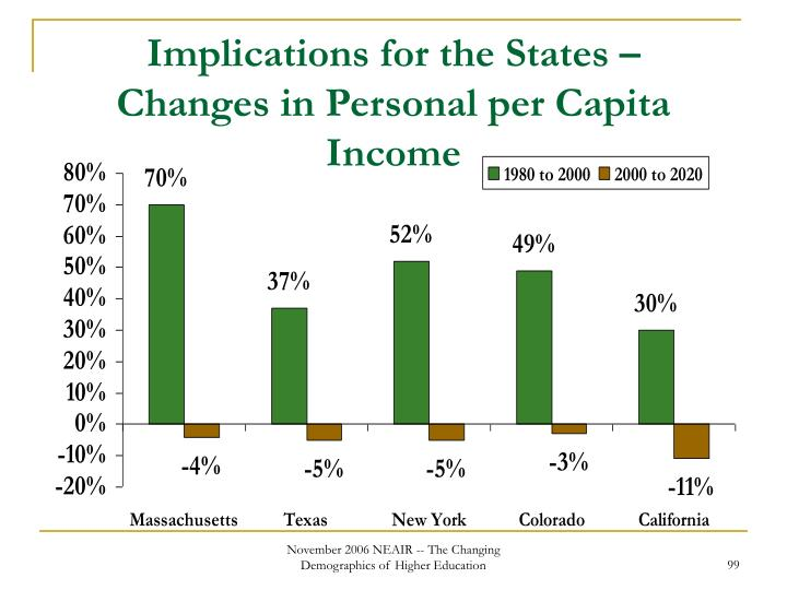 Implications for the States –