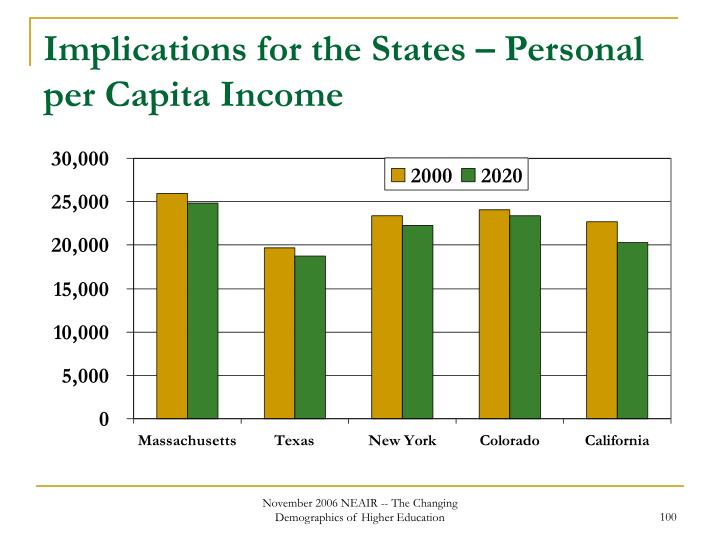 Implications for the States – Personal per Capita Income