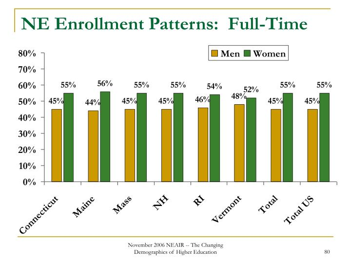NE Enrollment Patterns:  Full-Time
