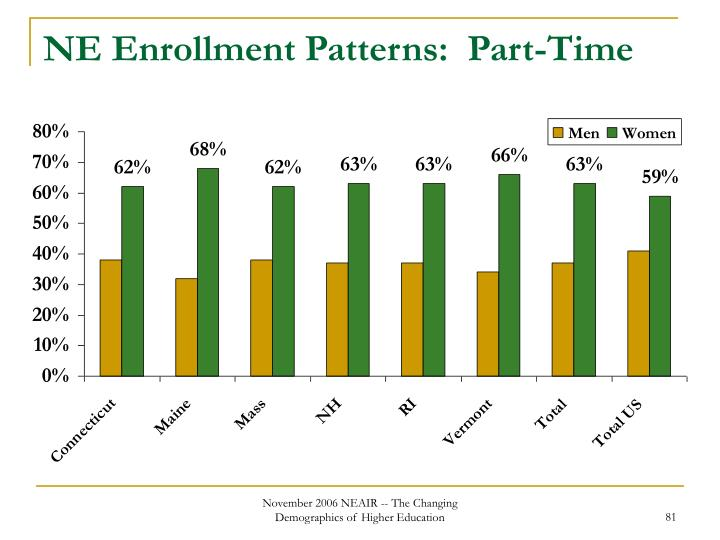 NE Enrollment Patterns:  Part-Time