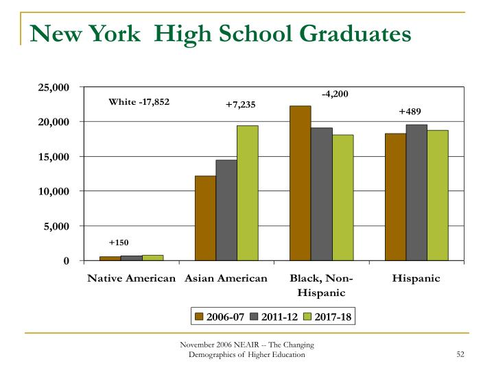 New York  High School Graduates