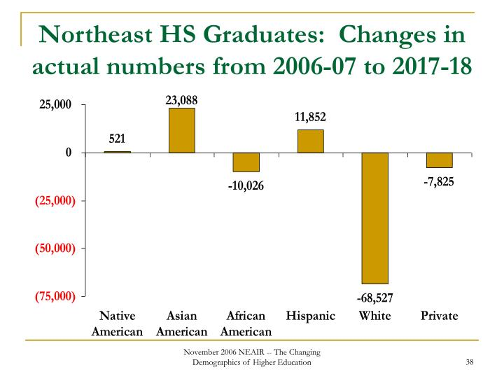 Northeast HS Graduates:  Changes in actual numbers from 2006-07 to 2017-18