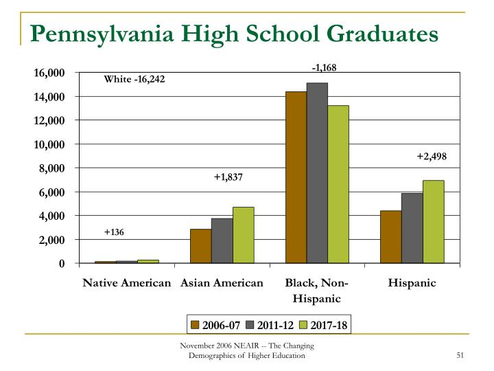 Pennsylvania High School Graduates