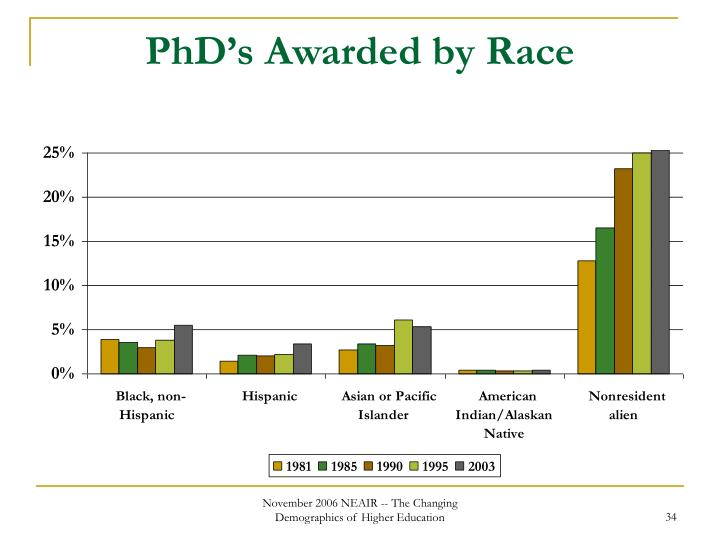 PhD's Awarded by Race