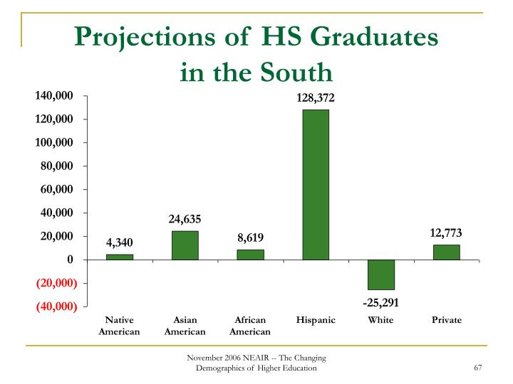 Projections of HS Graduates