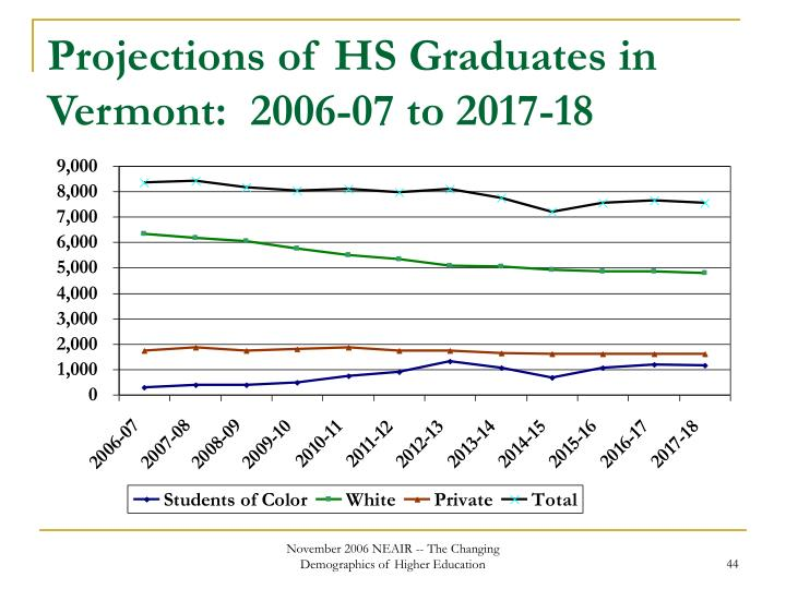Projections of HS Graduates in Vermont:  2006-07 to 2017-18