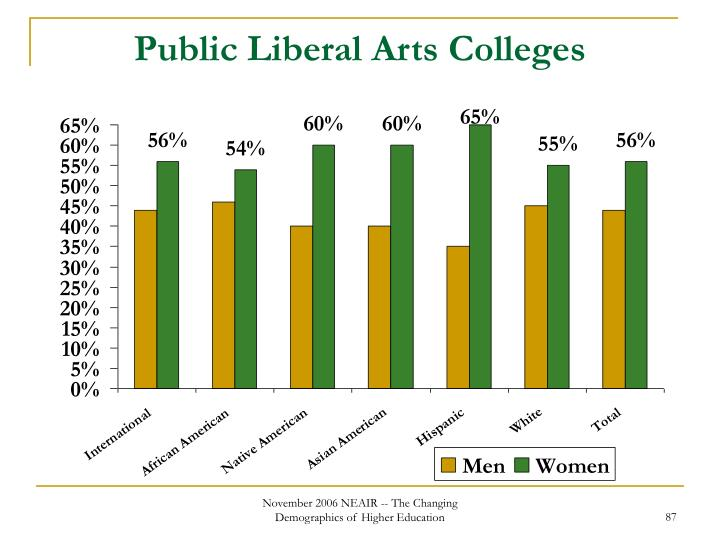 Public Liberal Arts Colleges