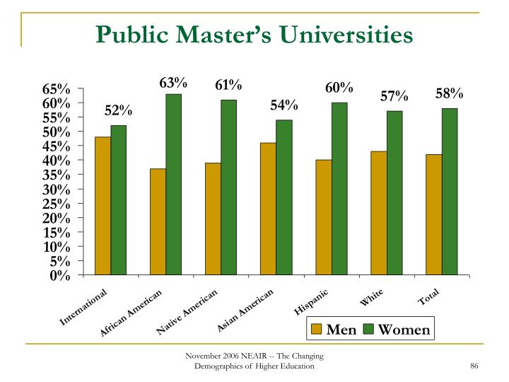 Public Master's Universities