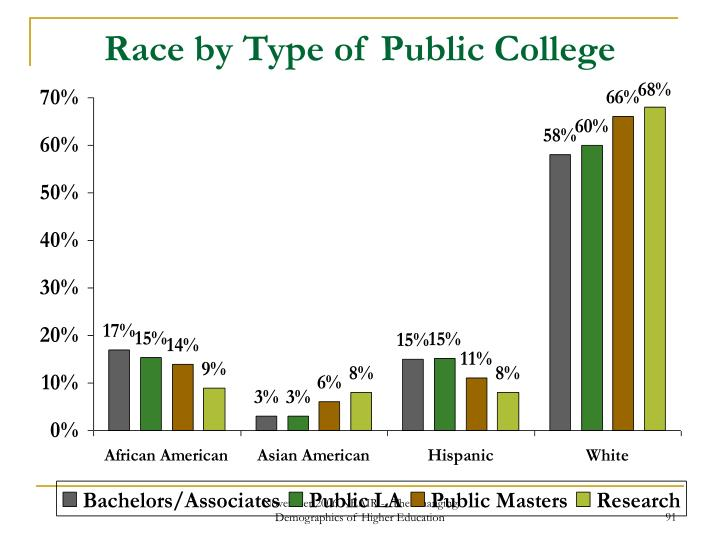 Race by Type of Public College