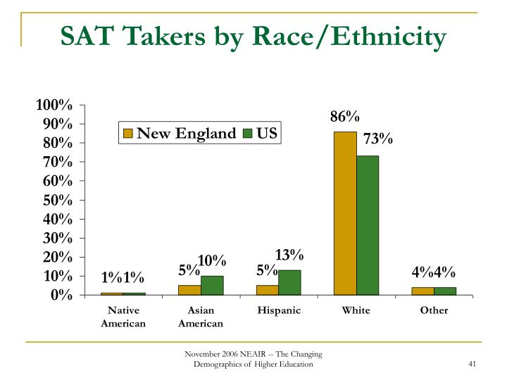 SAT Takers by Race/Ethnicity