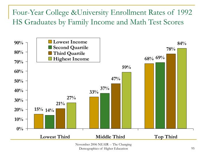 Four-Year College &University Enrollment Rates of 1992 HS Graduates by Family Income and Math Test Scores