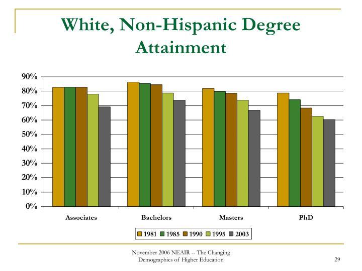 White, Non-Hispanic Degree Attainment