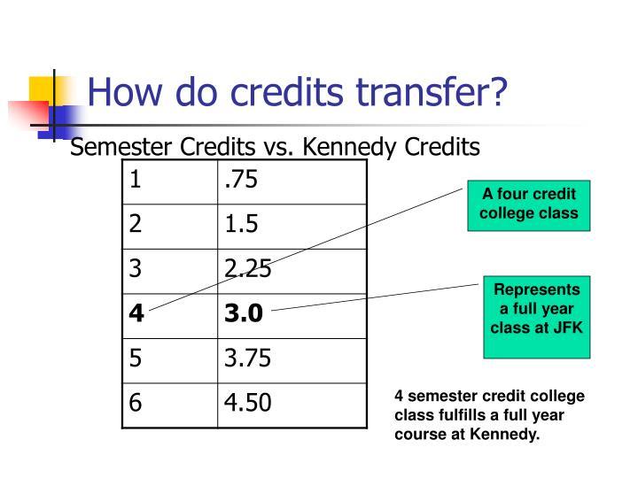 How do credits transfer?