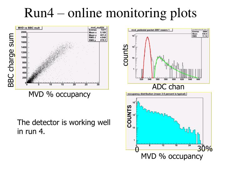 Run4 – online monitoring plots
