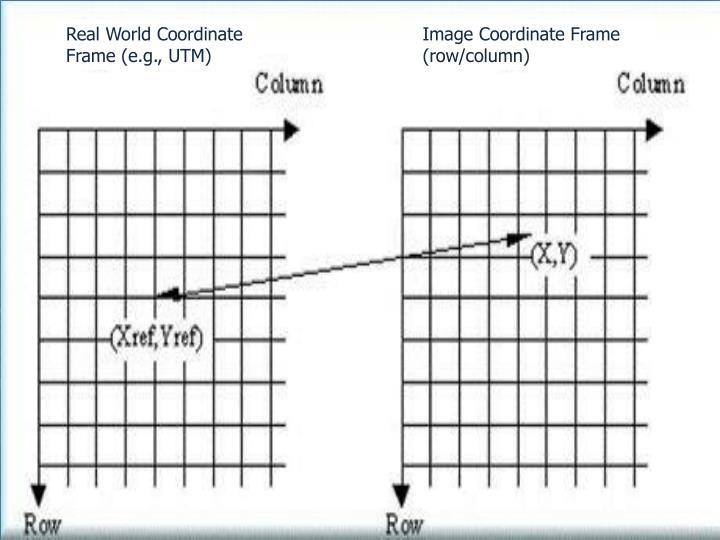 Image Coordinate Frame (row/column)