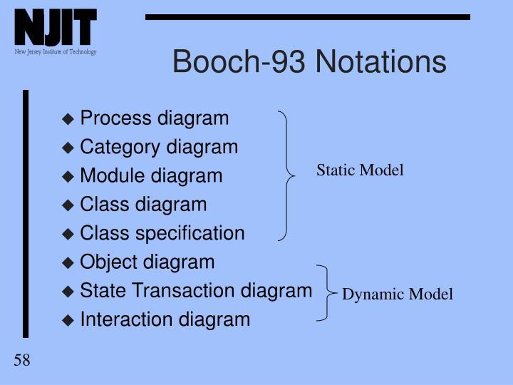 Booch-93 Notations
