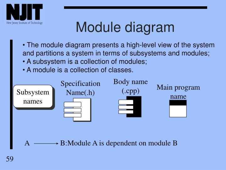 Module diagram