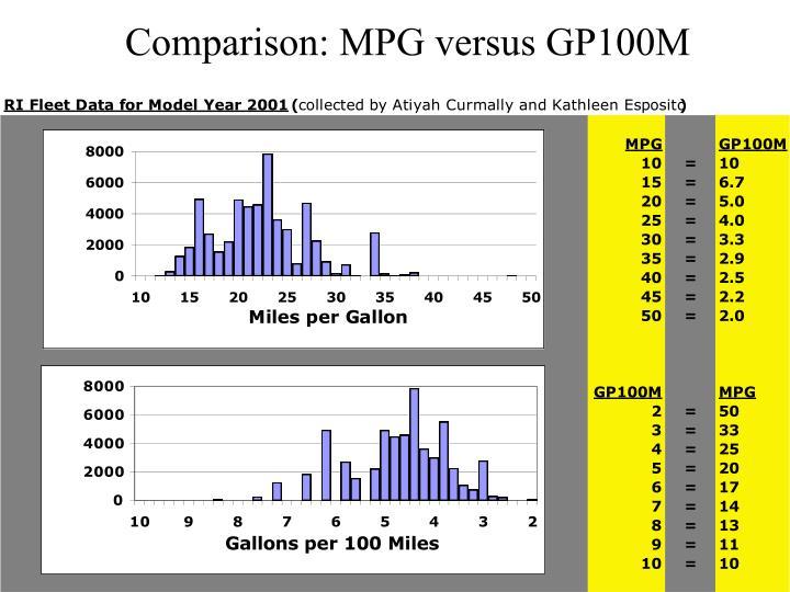 Comparison: MPG versus GP100M