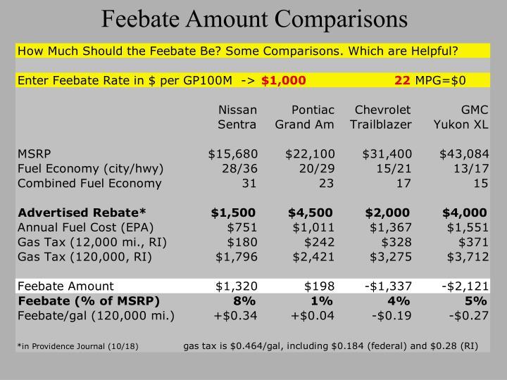 Feebate Amount Comparisons