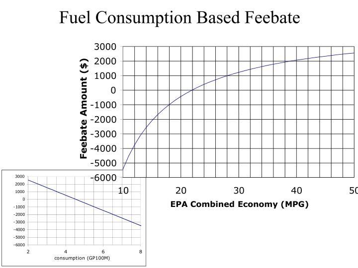 Fuel Consumption Based Feebate