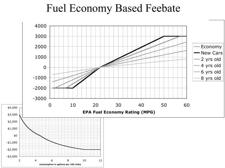 Fuel Economy Based Feebate