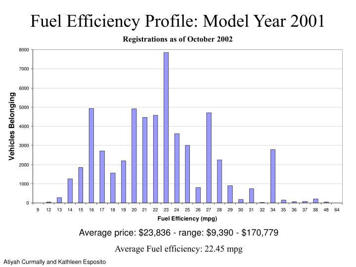 Fuel Efficiency Profile: Model Year 2001