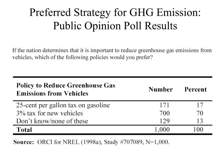 Preferred Strategy for GHG Emission: Public Opinion Poll Results