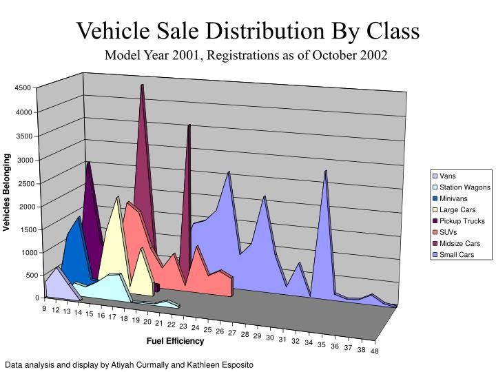 Vehicle Sale Distribution By Class