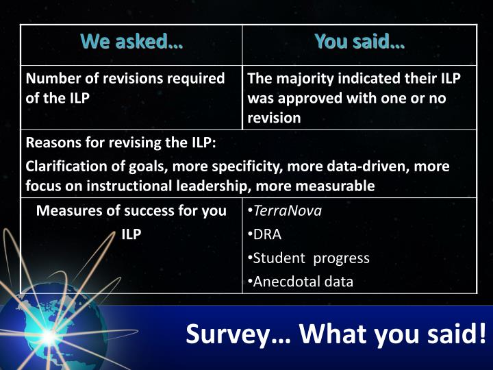 Survey… What you said!