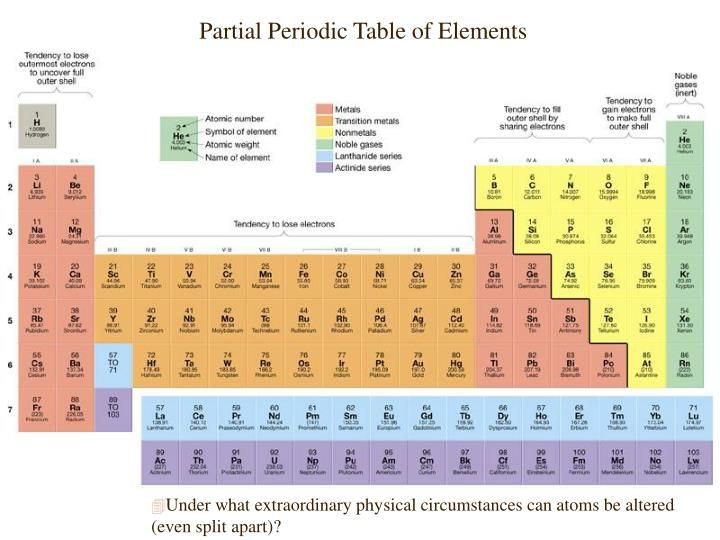 Ppt fsn 1500 week 3 powerpoint presentation id 5318310 for 114 element periodic table
