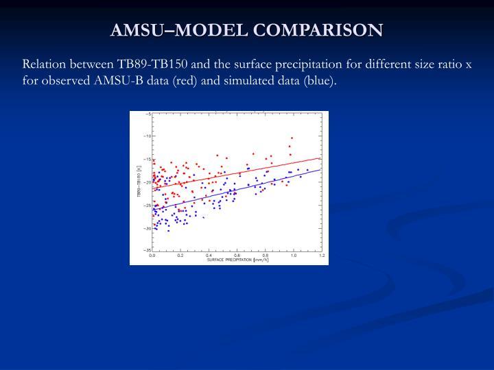 AMSU–MODEL COMPARISON