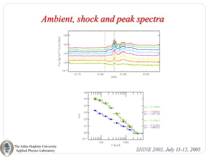 Ambient, shock and peak spectra