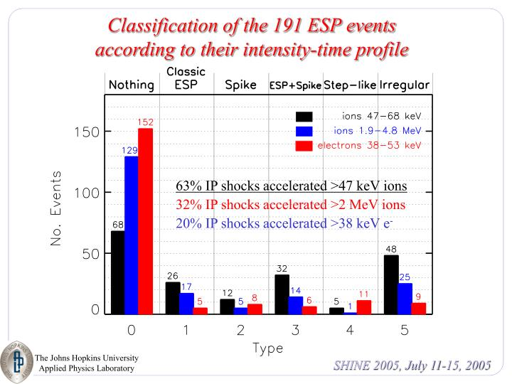 Classification of the 191 ESP events according to their intensity-time profile