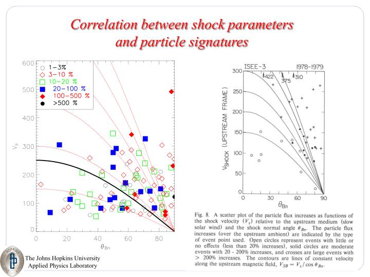 Correlation between shock parameters  and particle signatures