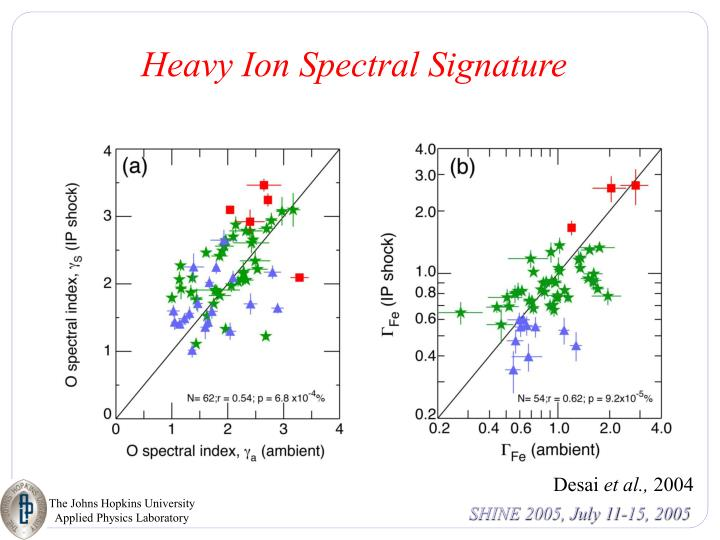 Heavy Ion Spectral Signature