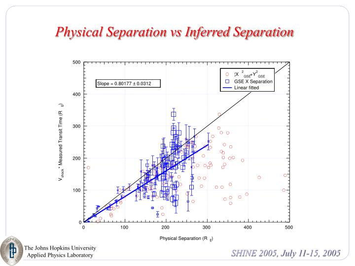 Physical Separation vs Inferred Separation