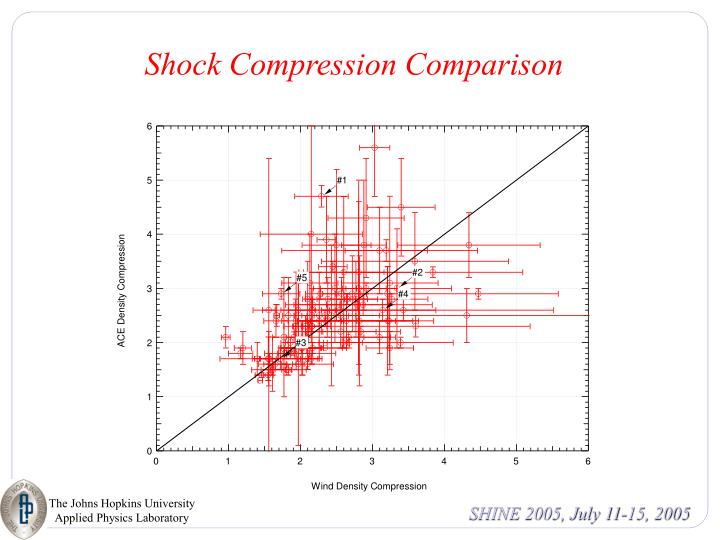 Shock Compression Comparison