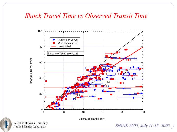 Shock Travel Time vs Observed Transit Time