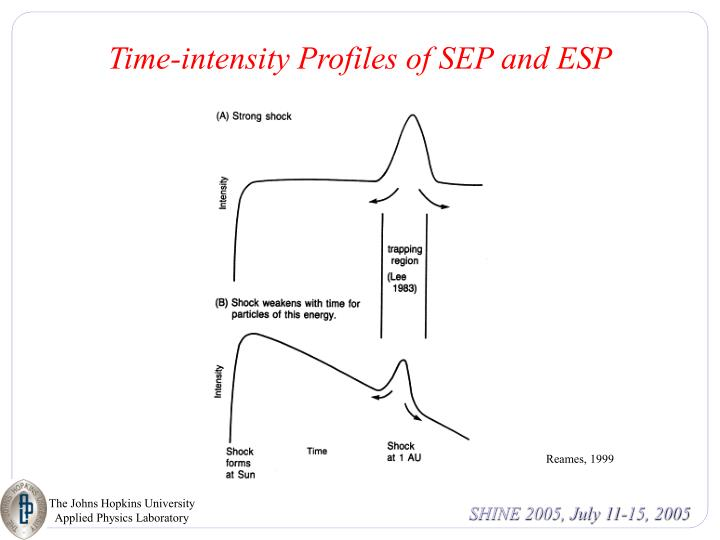 Time-intensity Profiles of SEP and ESP