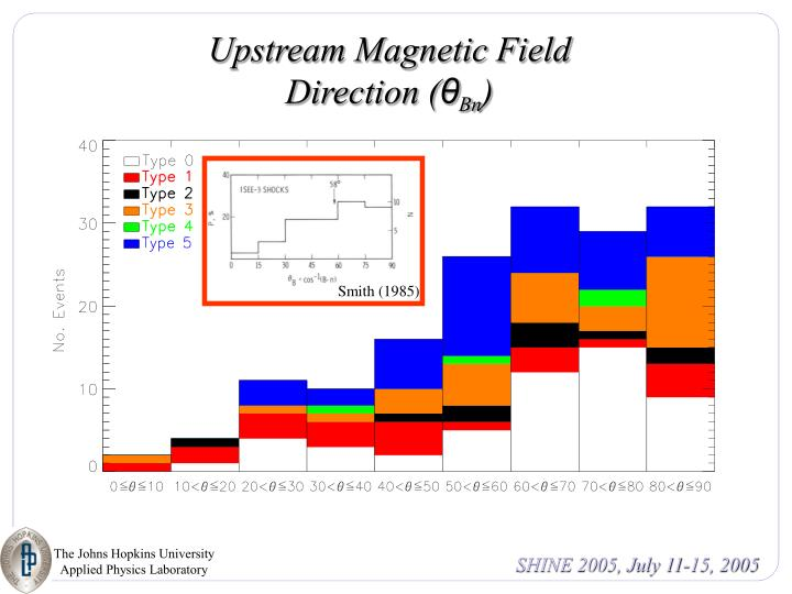 Upstream Magnetic Field Direction (