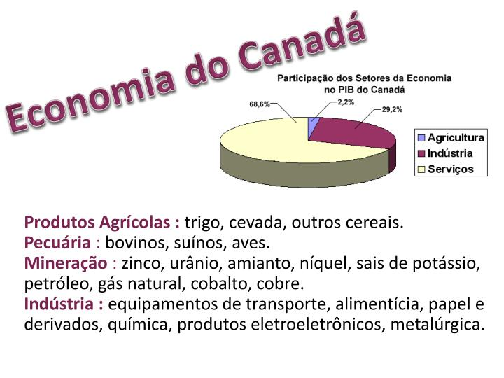 Economia do Canadá