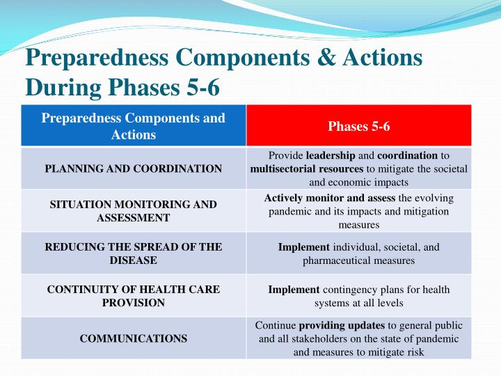 Preparedness Components & Actions During Phases 5-6