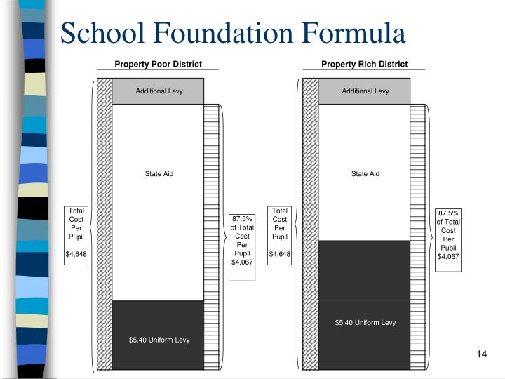 School Foundation Formula