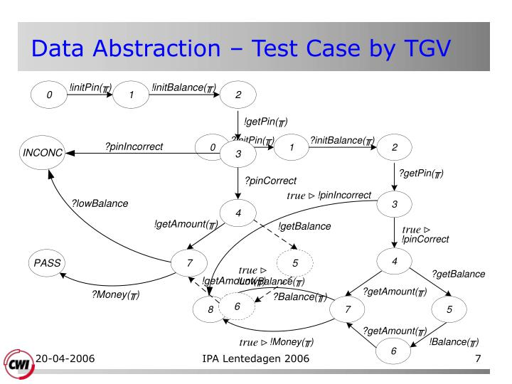 Data Abstraction – Test Case by TGV