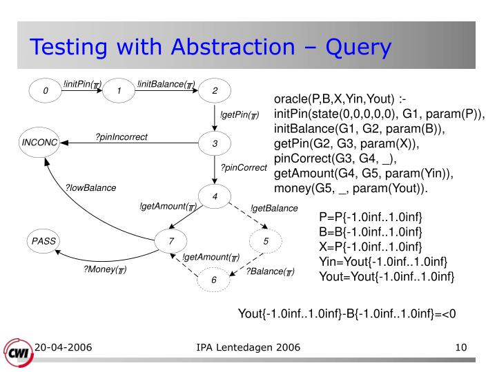 Testing with Abstraction – Query