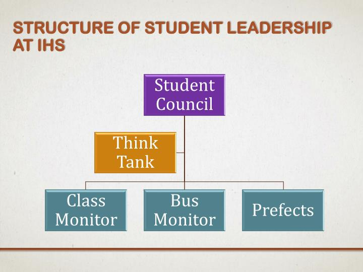 Structure of Student Leadership at IHS